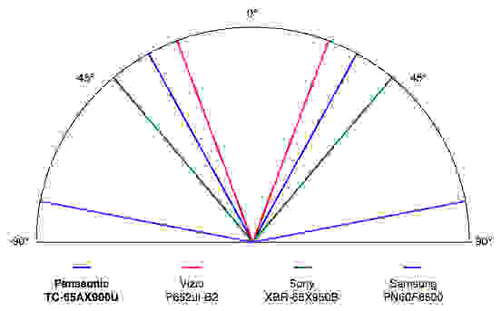 Panasonic-AX900-Viewing-Angle.jpg