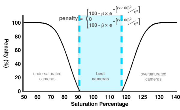 Saturation-Graph-DCI.png