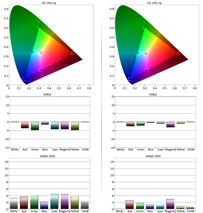 Sony-W850C-Color-Gamut