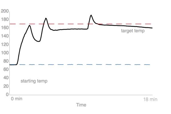 Kenmore Elite 75232 170°F Test Chart