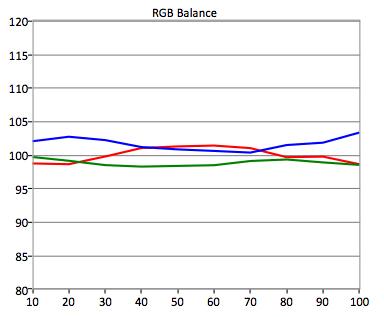 Samsung-UN48JU7500-RGB-Balance.jpg