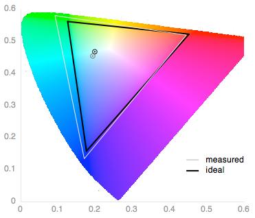 lg-g-flex-2-review-science-color-gamut.png