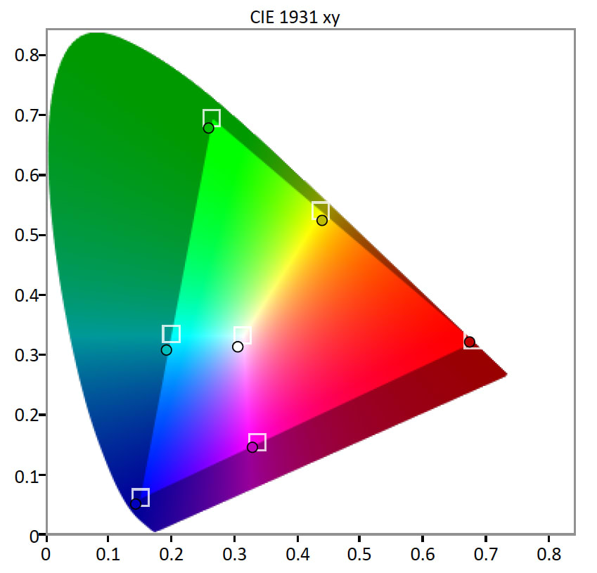HDR-Gamut