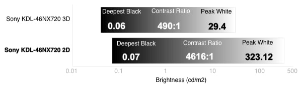 3D Contrast Chart