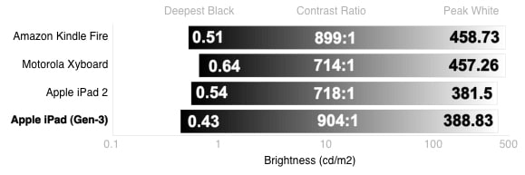 Blacks and Whites Chart