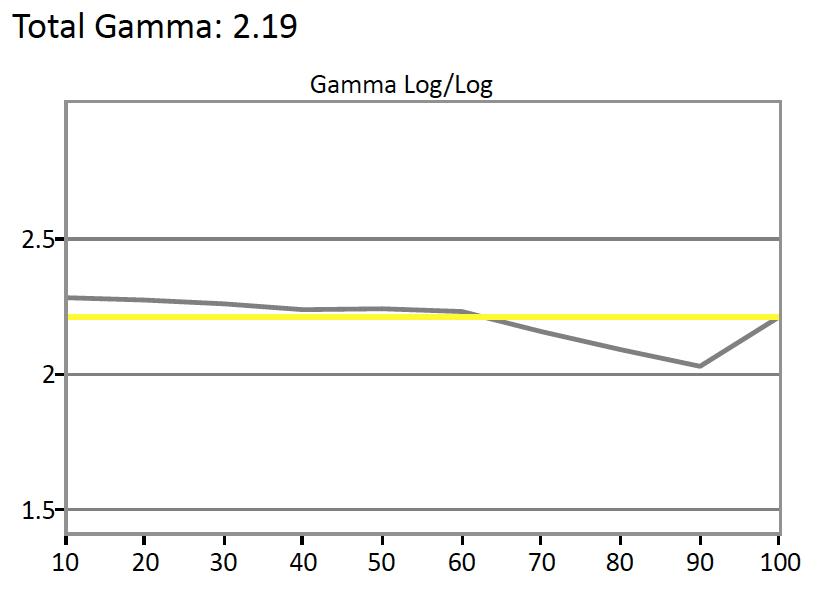 Vizio-E65-Gamma