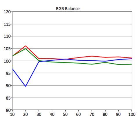 SDR-RGB