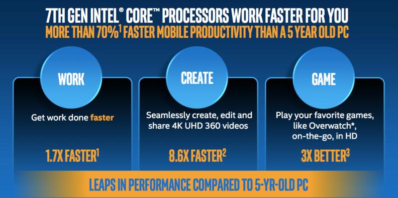 Intel five year old PC vs 7th gen