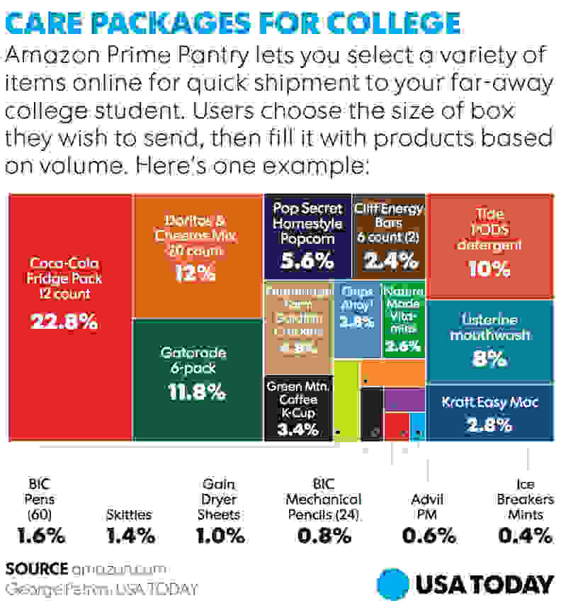Amazon Prime Pantry Care Package Graphic