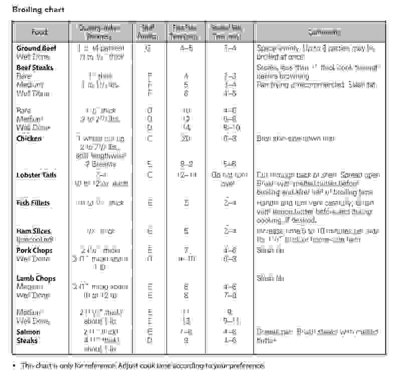 Broiler Chart