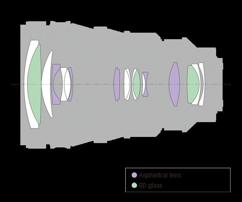 Sony's 18-element design