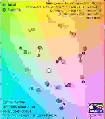 Panasonic-DMC-LX3-color-graph.jpg