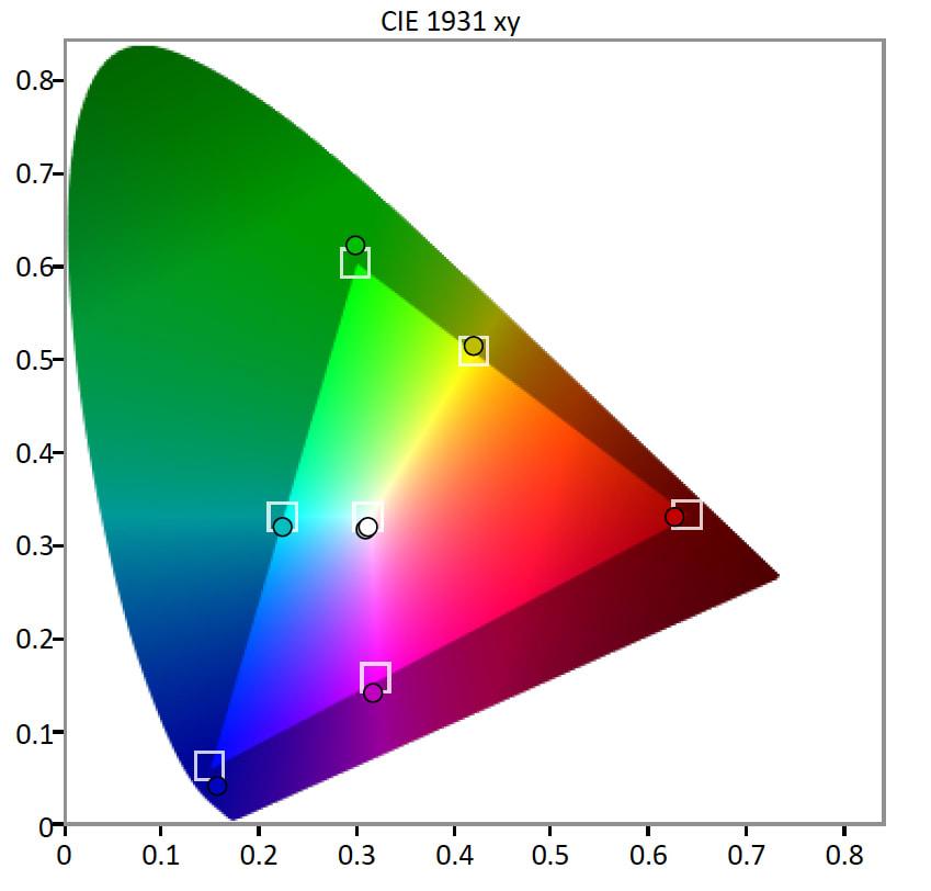 TCL-40FS3850-Color-Gamut