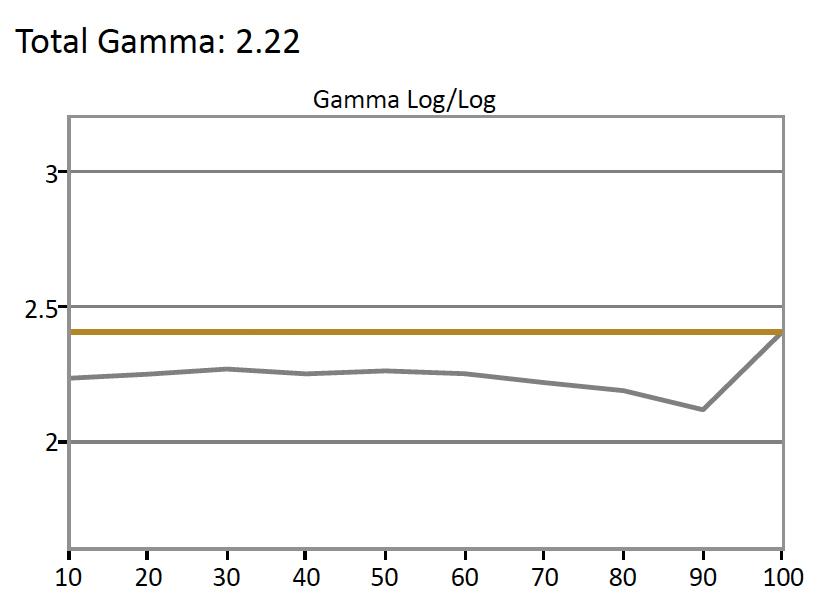 Samsung-KU7000-Gamma