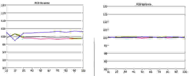 LG-39LB5600-RGB-Balance.jpg