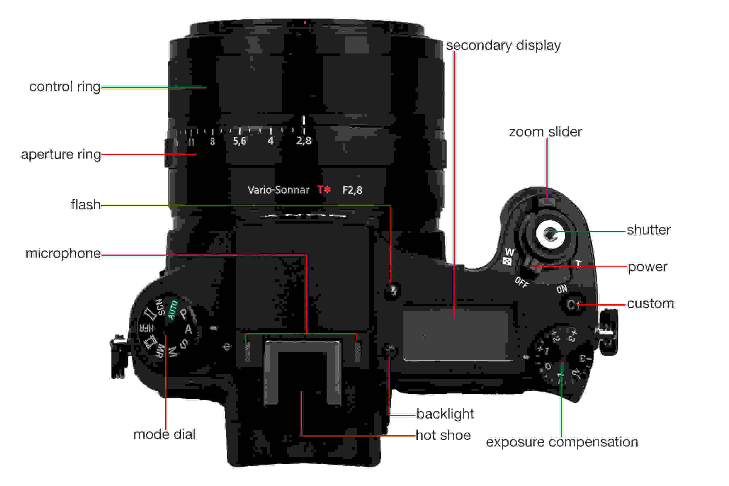Top view of the Sony Cyber-Shot RX10 II.
