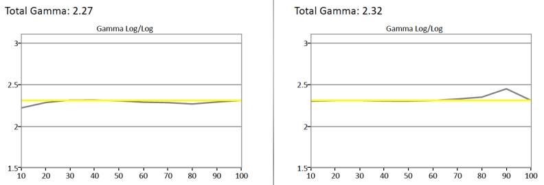Samsung-UN32J6300-Gamma