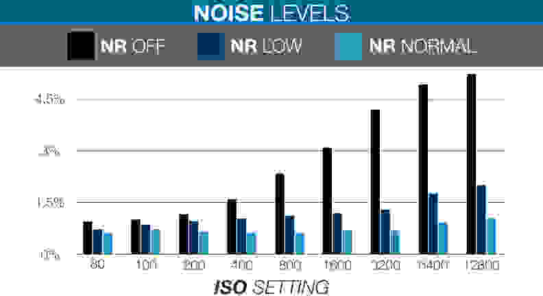Sony-RX100III-review-science-NOISE-chart.jpg