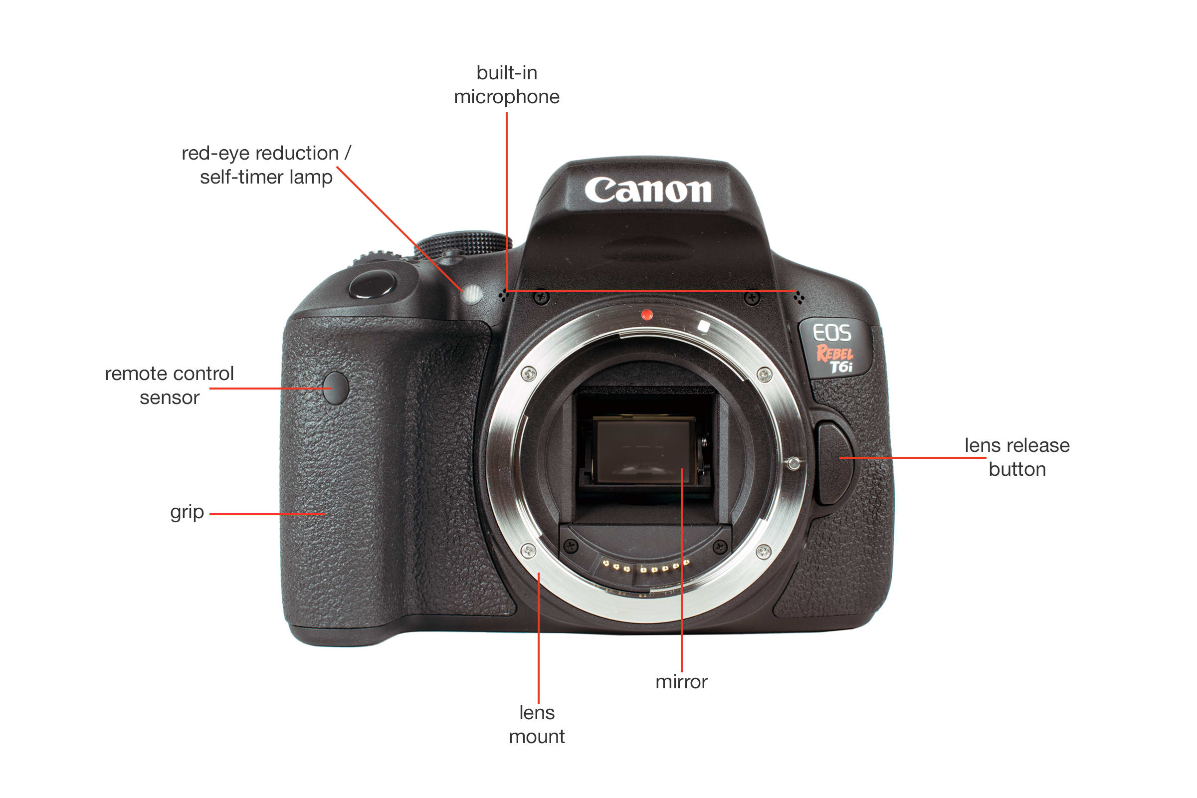 Front view of the Canon T6i.