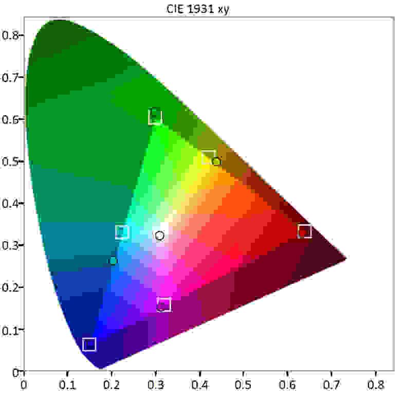 BenQ XL2430T color gamut