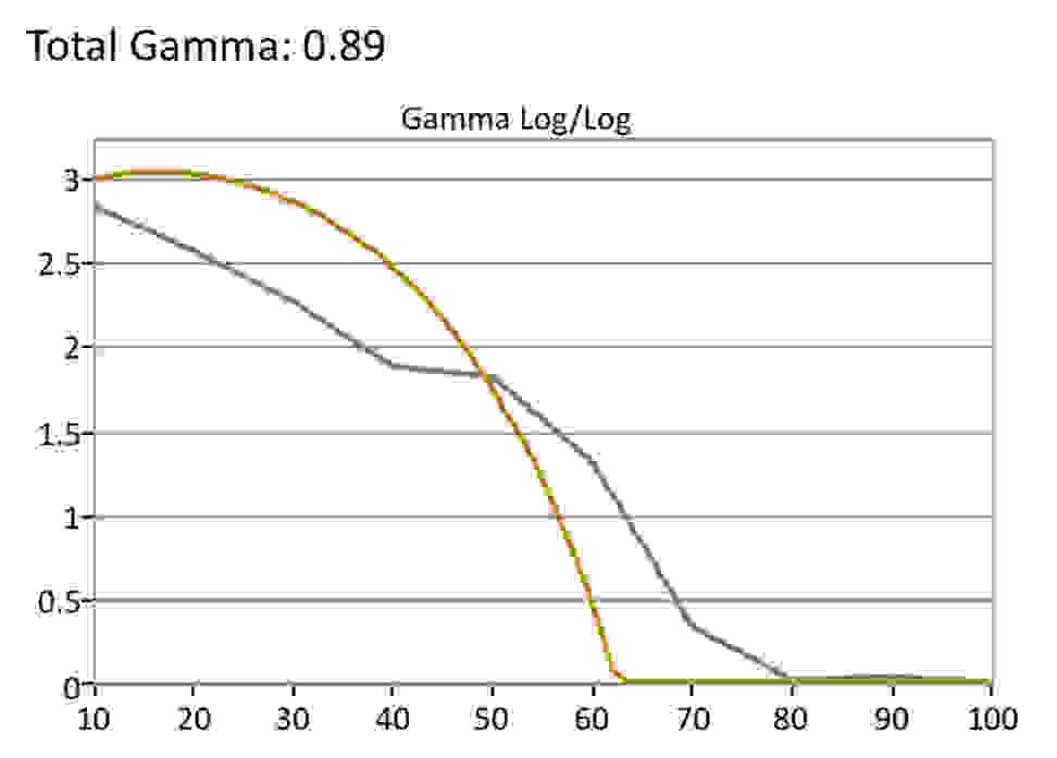 Vizio-E-Series-HDR-Gamma
