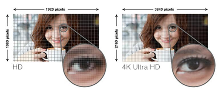 A screen is said to have a high resolution if it has many pixels both in the horizontal and vertical directions.