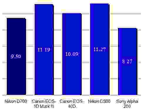 Nikon-D700-dynamic-range-scores.jpg