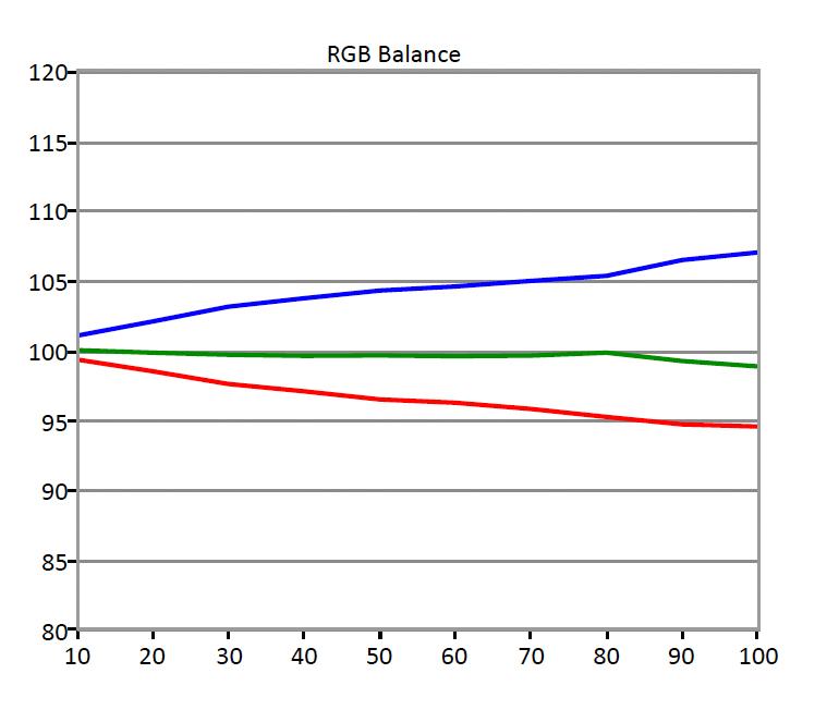 Sony-X930D-RGB-Balance
