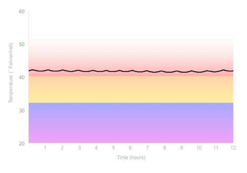 Fridge Temperature Graph
