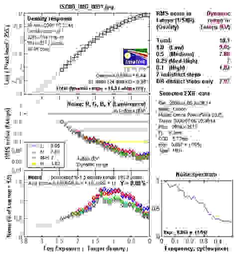 S3_DRgraph-ISO80.jpg