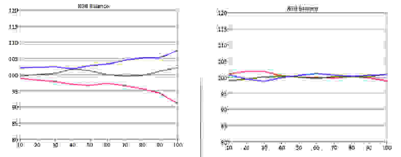 Samsung-UN65HU7250-RGB-Balance.jpg