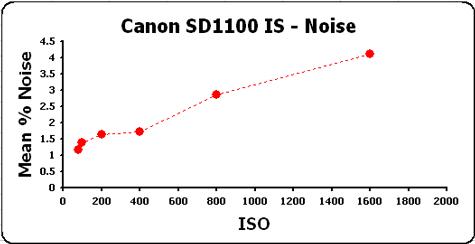 Canon-SD1100-man-noise-char.jpg