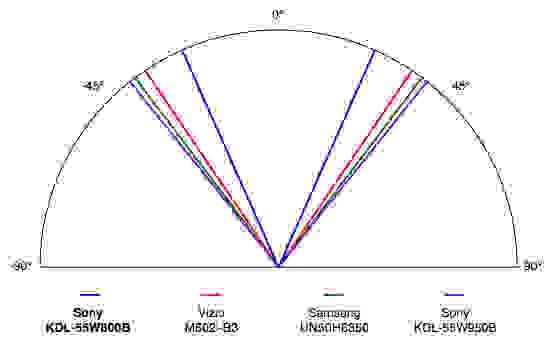 Sony KDL-55W800B science page