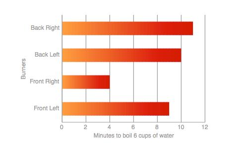 Range-top Water Boil