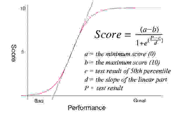 performance graphalt.jpg
