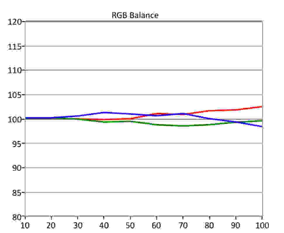 Vizio-PQ-HDR-RGB