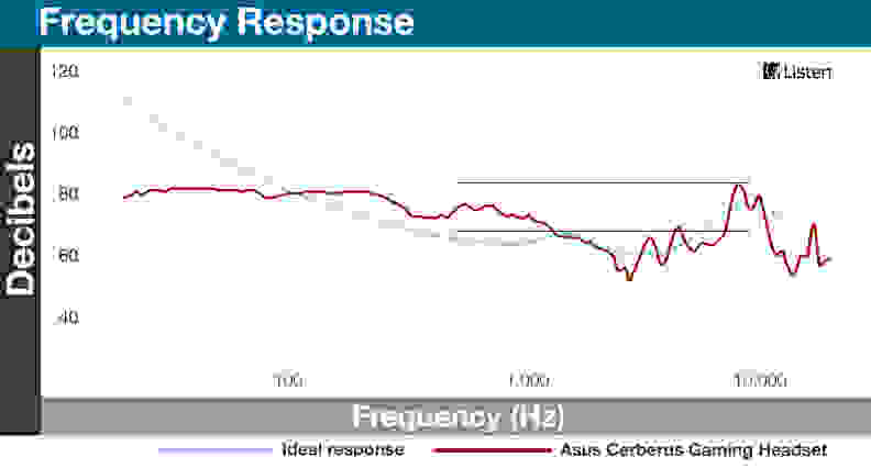 Asus Cerberus - Frequency Response