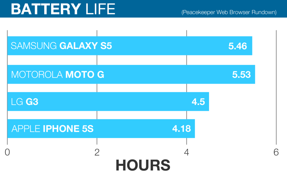 Samsung-Galaxy-S5-Review-battery-life-chart.jpg