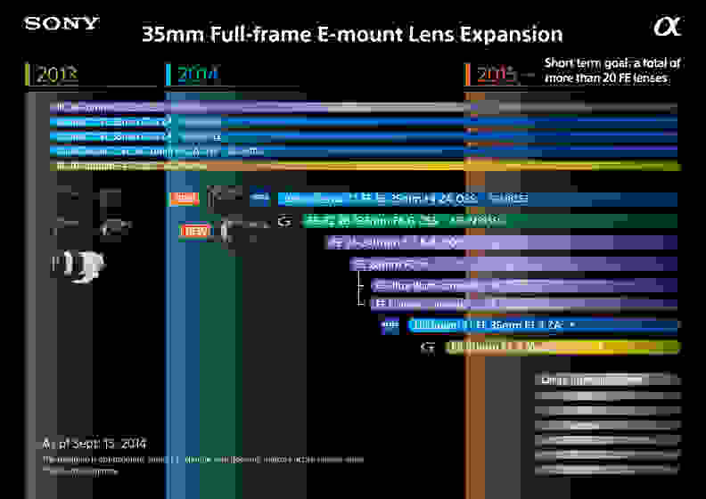 Sony FE-Mount Lens Roadmap