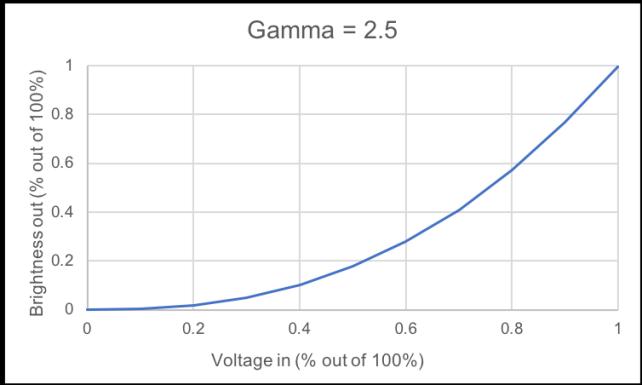gamma25