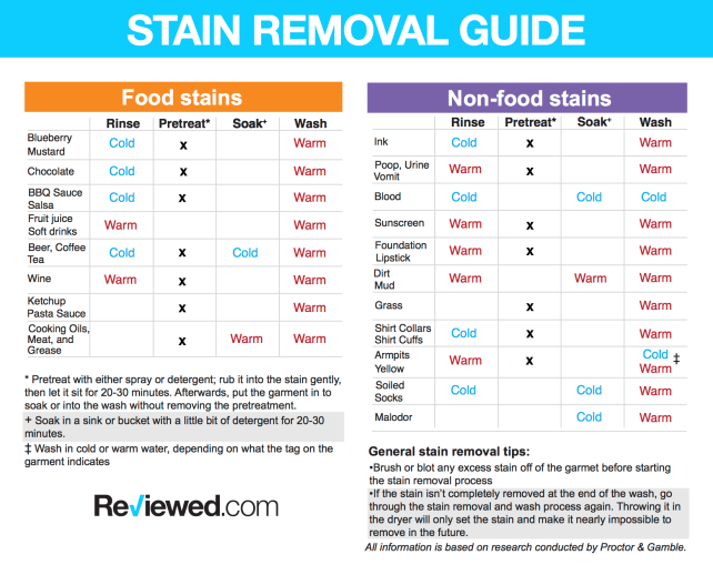 Stain-guide