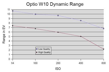 W10-DRGraph.jpg
