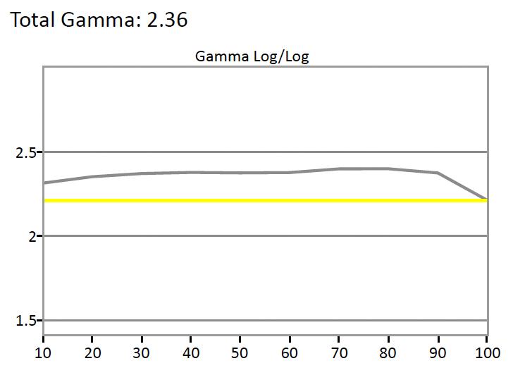 Sony-X930D-Gamma