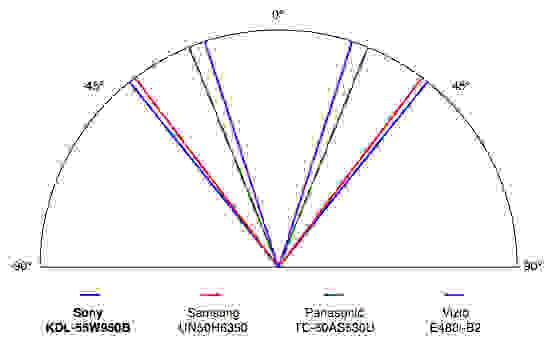 Sony-KDL55W950B-Viewing-Angle.jpg