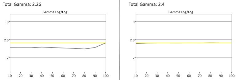 Samsung-UN40H6203-Gamma.jpg