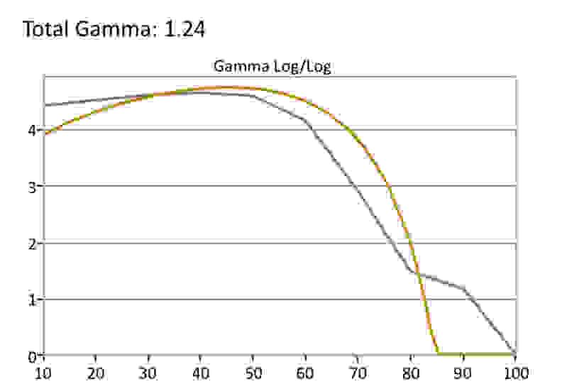 Vizio-PQ-HDR-Gamma
