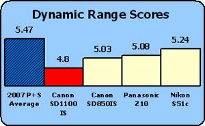 CAnon-sd1100-dyn-range-chart.jpg