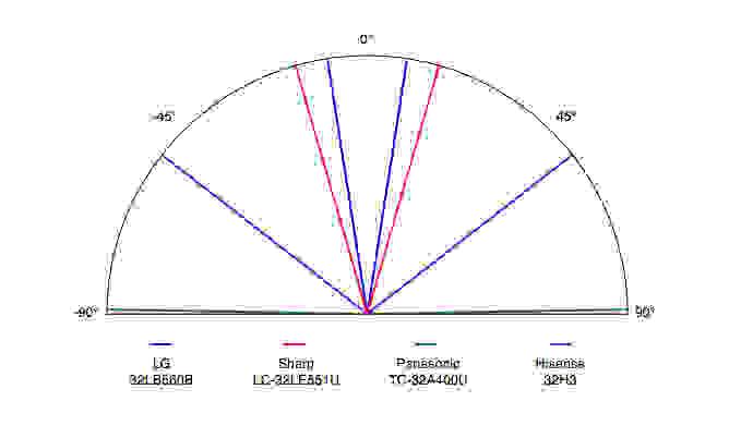 LG-LB560B-Viewing-Angle.jpg