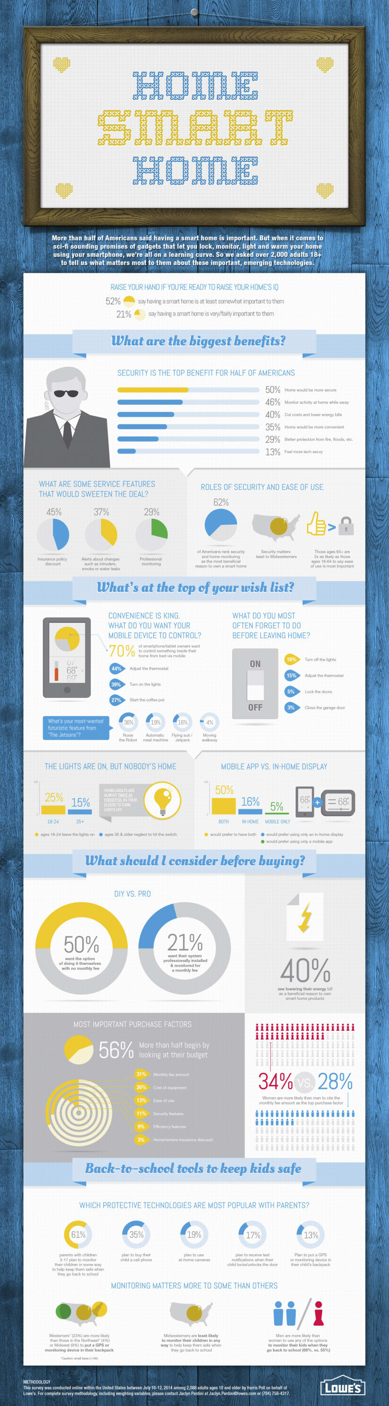 Lowe's 2014 Smart Home Survey Infographic