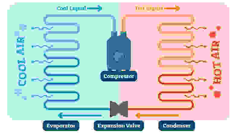 A diagram of how air conditioners use, by passing air over coils of coolant, which then ferries the heat outside.
